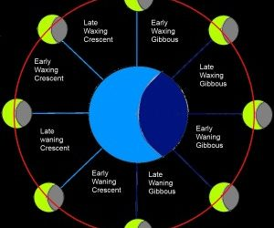 The Lunar Phases and How to Use Them – Part 1